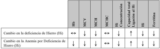 Marcadores da deficiência de ferro e anemia por deficiência de ferro
